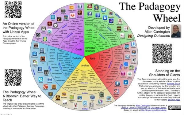 Padagogywheel